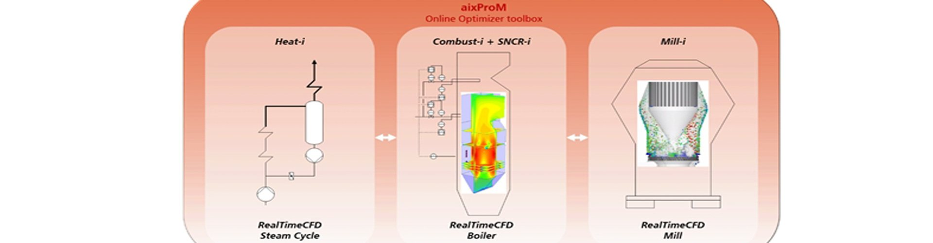 The picture shows applications of the aixProM RealTime CFD technology